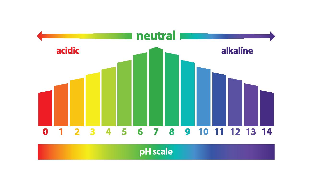 L'eau et son pH